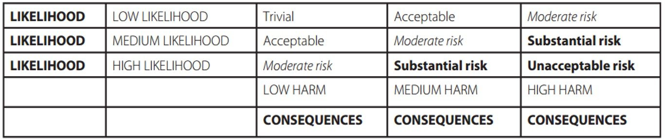 Risk Assessment image 1