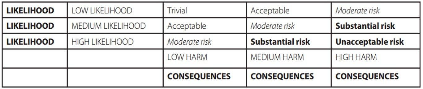 Risk Assessment image 1