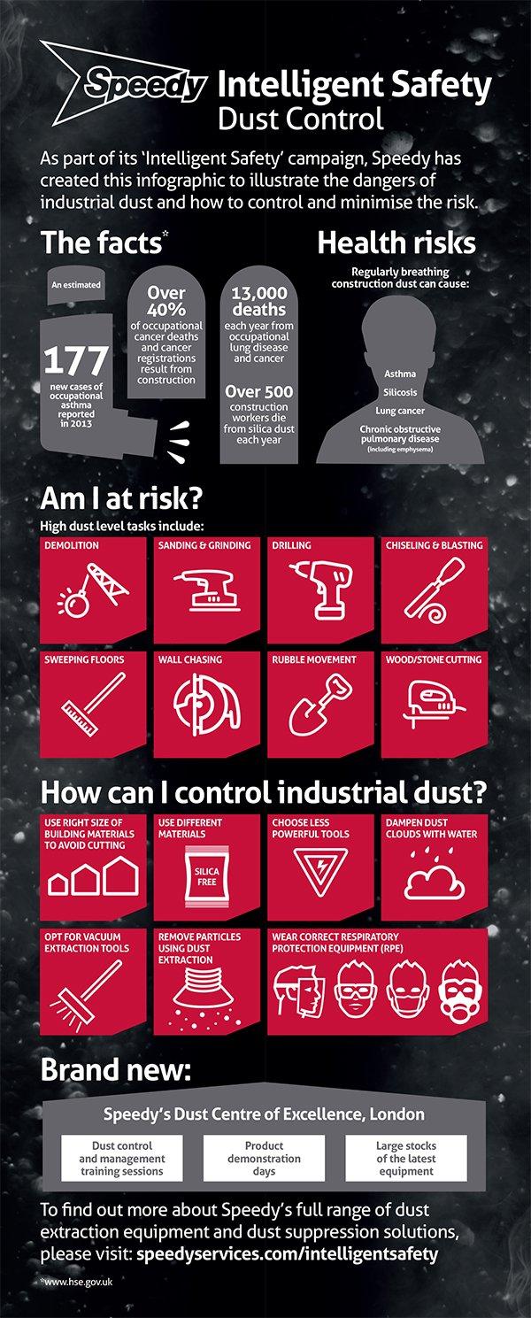 Speedy Intelligent Safety Infographic