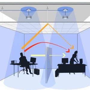 To create an effective work environment, acoustic professionals typically take a three-pronged approach that involves absorbing, blocking and covering noise. Credit: KR Moeller Associates Ltd.