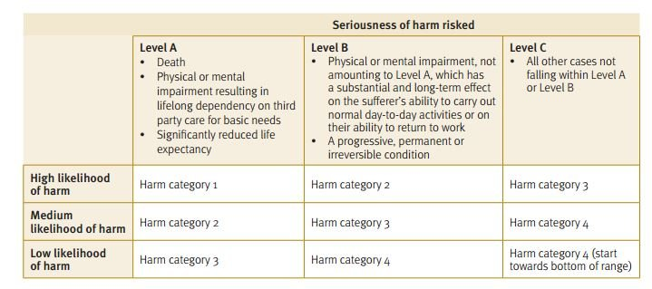 harm-category-table