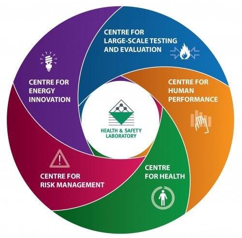 HSL's new centres drive innovation forward