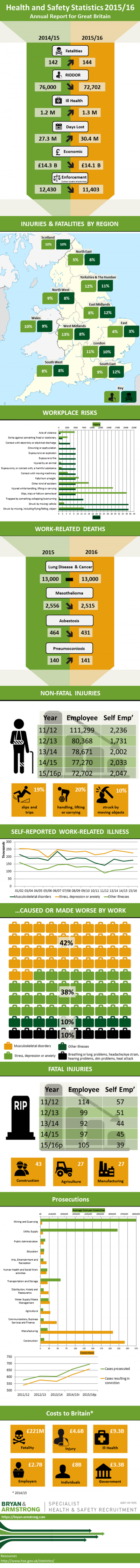 hse-annual-health-and-safety-stats-2015-16