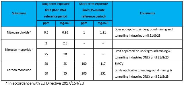 Workplace exposure limits TWA