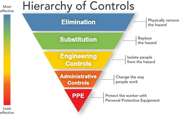 Hierarchy of risk controls (By NIOSH)