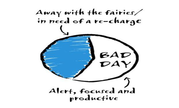 Bad Day Pie Chart