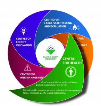 Health risk focus at the HSE's Health and Safety Laboratory
