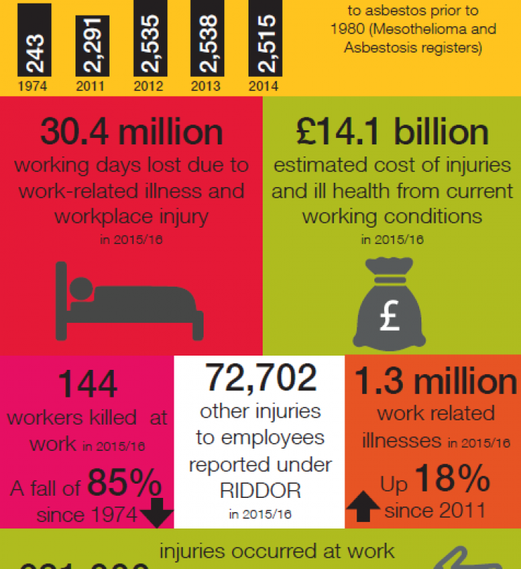 1.3 million workers suffer from work-related illness, HSE statistics show