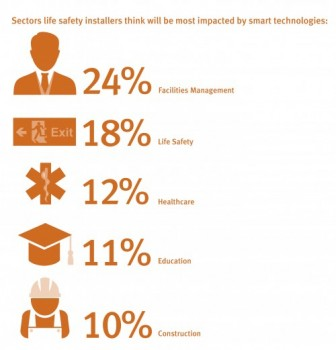 Is the life safety industry ready for smart cities?